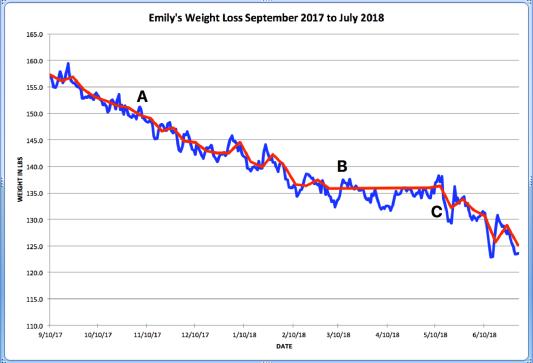 Weight Loss Graph thru July 18